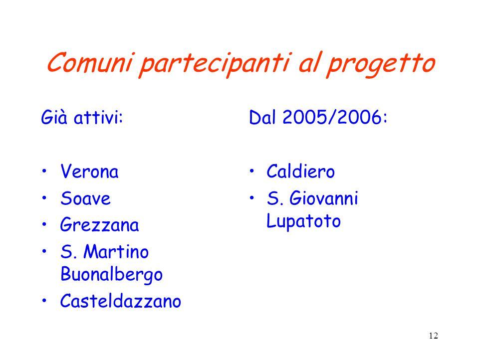 Comuni partecipanti al progetto