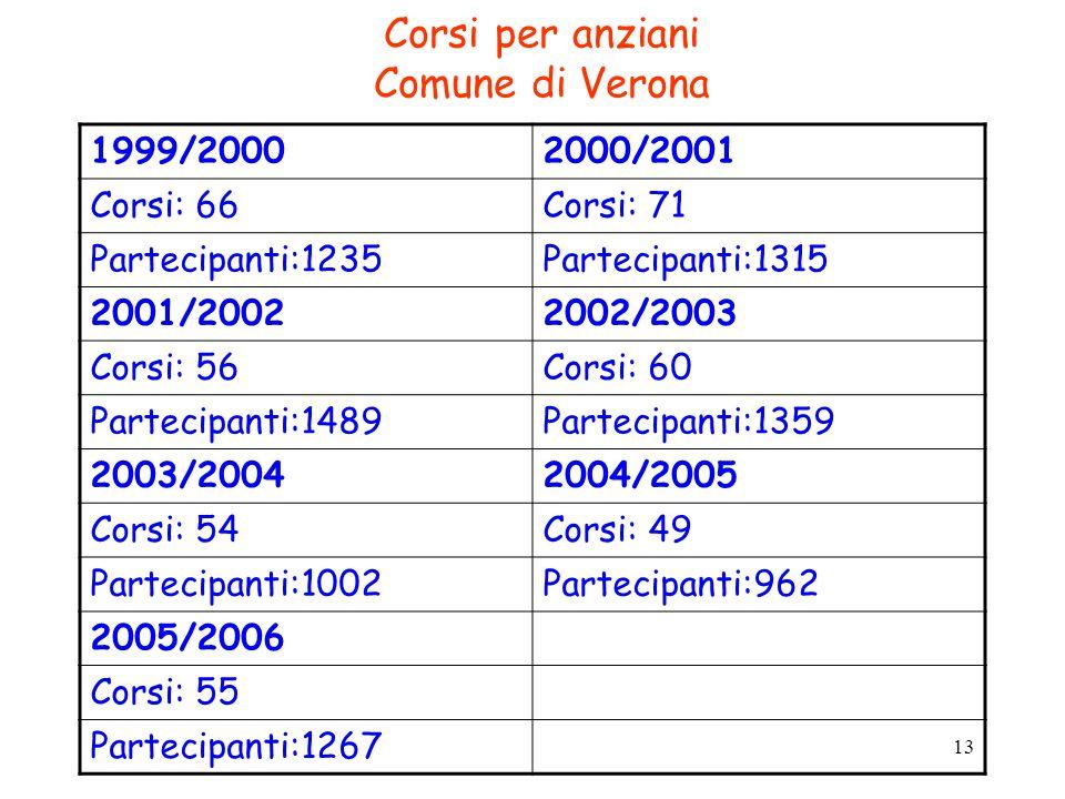 Corsi per anziani Comune di Verona
