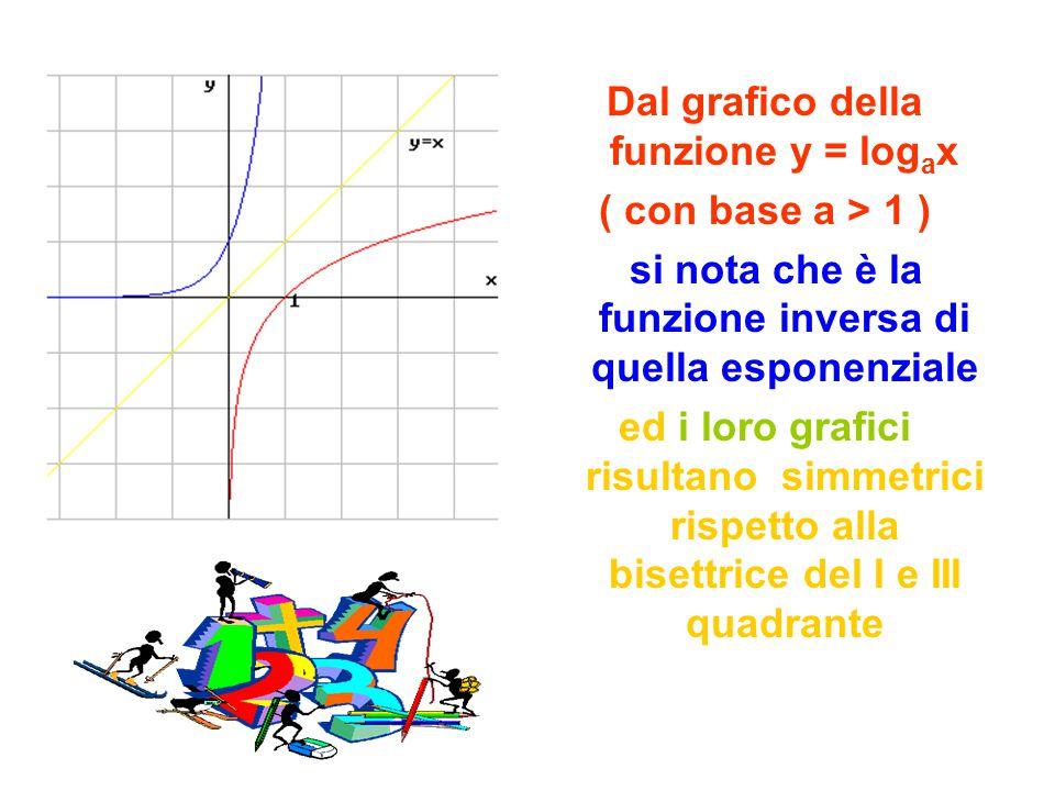 Dal grafico della funzione y = logax ( con base a > 1 )