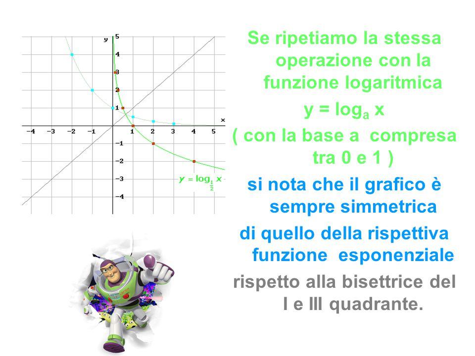 Se ripetiamo la stessa operazione con la funzione logaritmica