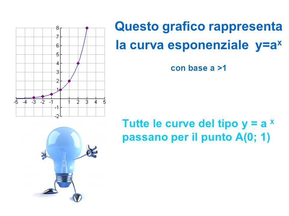Questo grafico rappresenta la curva esponenziale y=ax