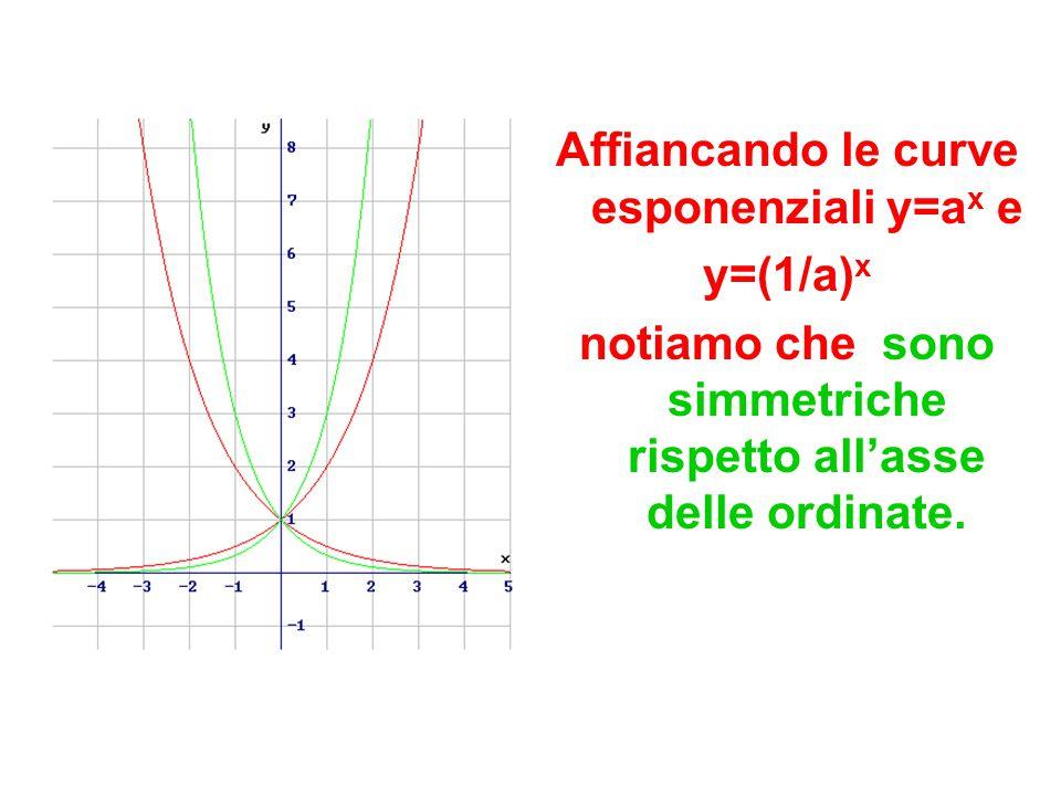 Affiancando le curve esponenziali y=ax e y=(1/a)x