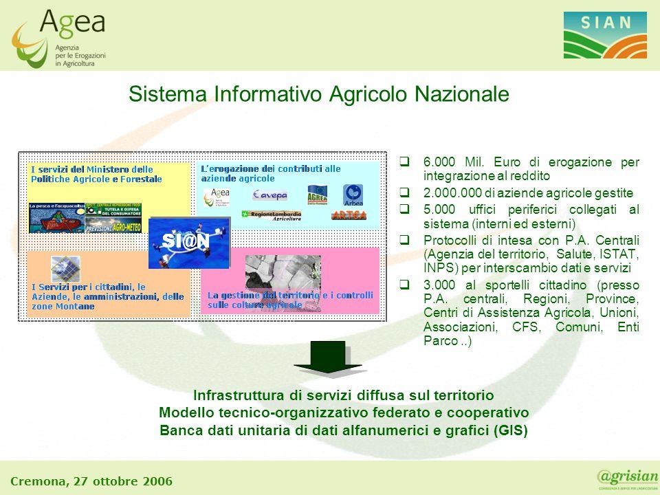 Sistema Informativo Agricolo Nazionale