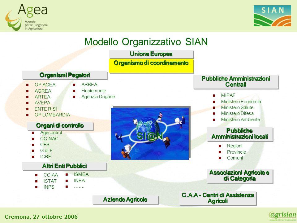 Modello Organizzativo SIAN