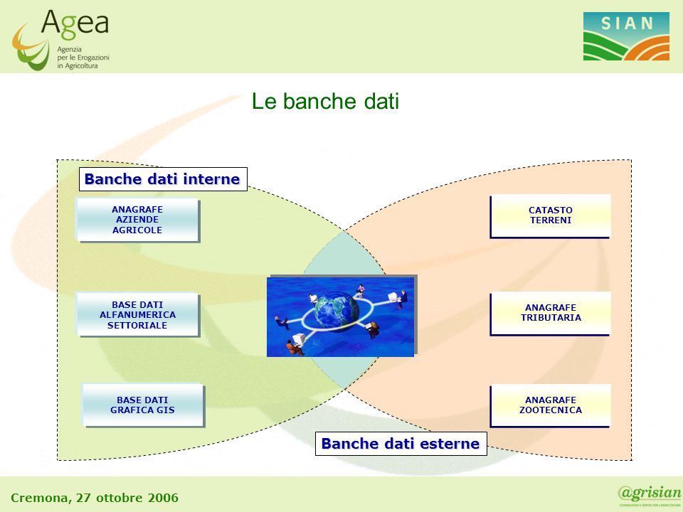 Le banche dati Banche dati interne Banche dati esterne ANAGRAFE