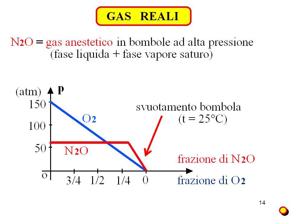 I Gas Def. gas perfetti: se le molecole sono puntiformi e gli urti sono elastici.