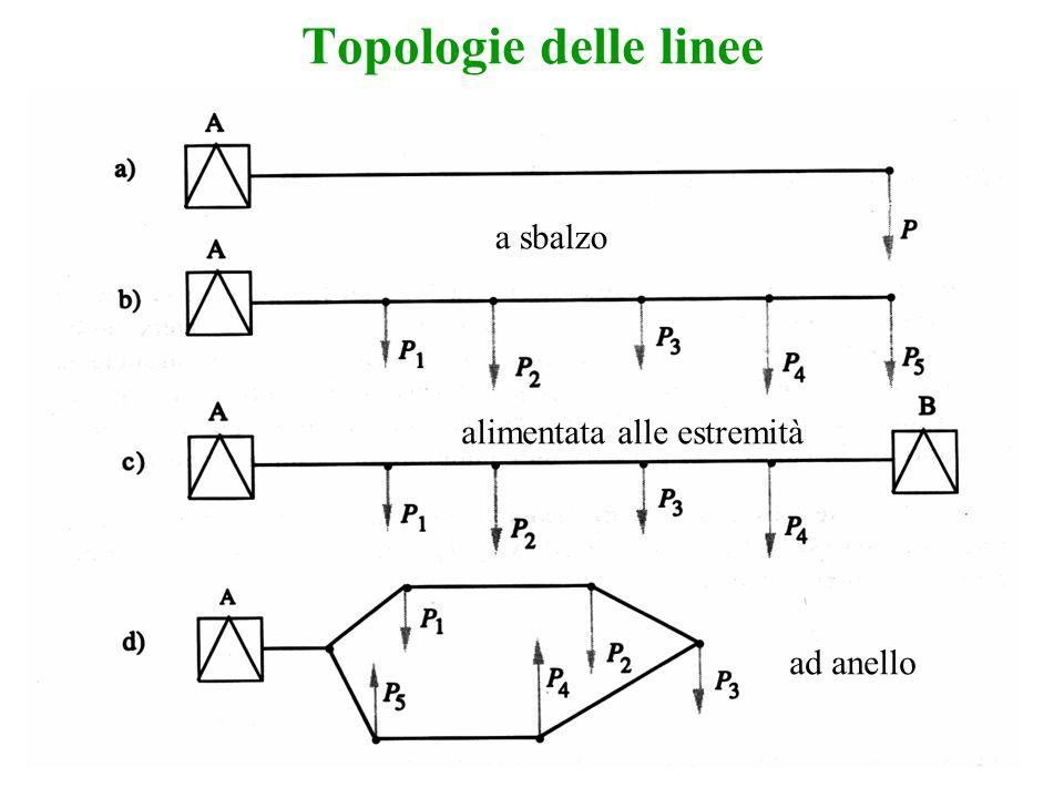 Topologie delle linee a sbalzo alimentata alle estremità ad anello