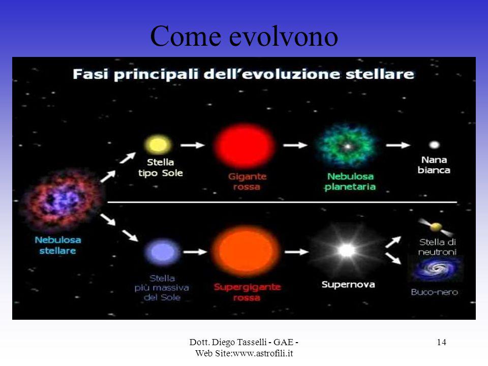 Dott. Diego Tasselli - GAE - Web Site:www.astrofili.it