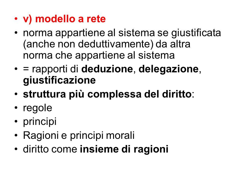 v) modello a rete norma appartiene al sistema se giustificata (anche non deduttivamente) da altra norma che appartiene al sistema.