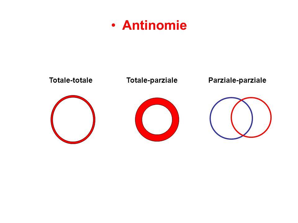 Antinomie Totale-totale Totale-parziale Parziale-parziale