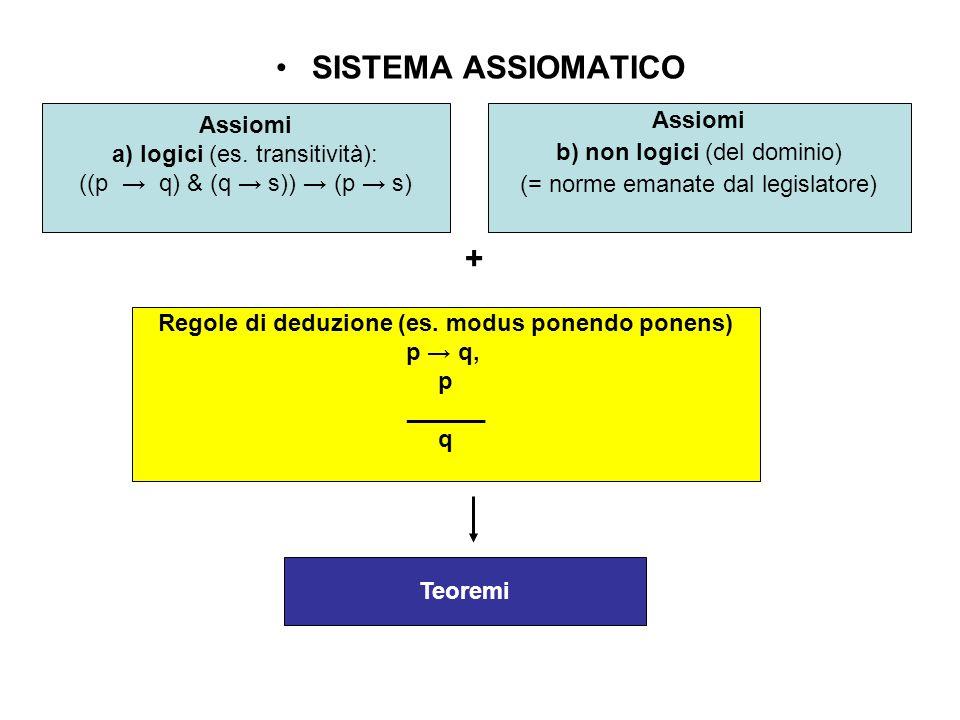 Regole di deduzione (es. modus ponendo ponens)