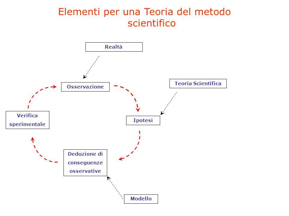 Elementi per una Teoria del metodo scientifico