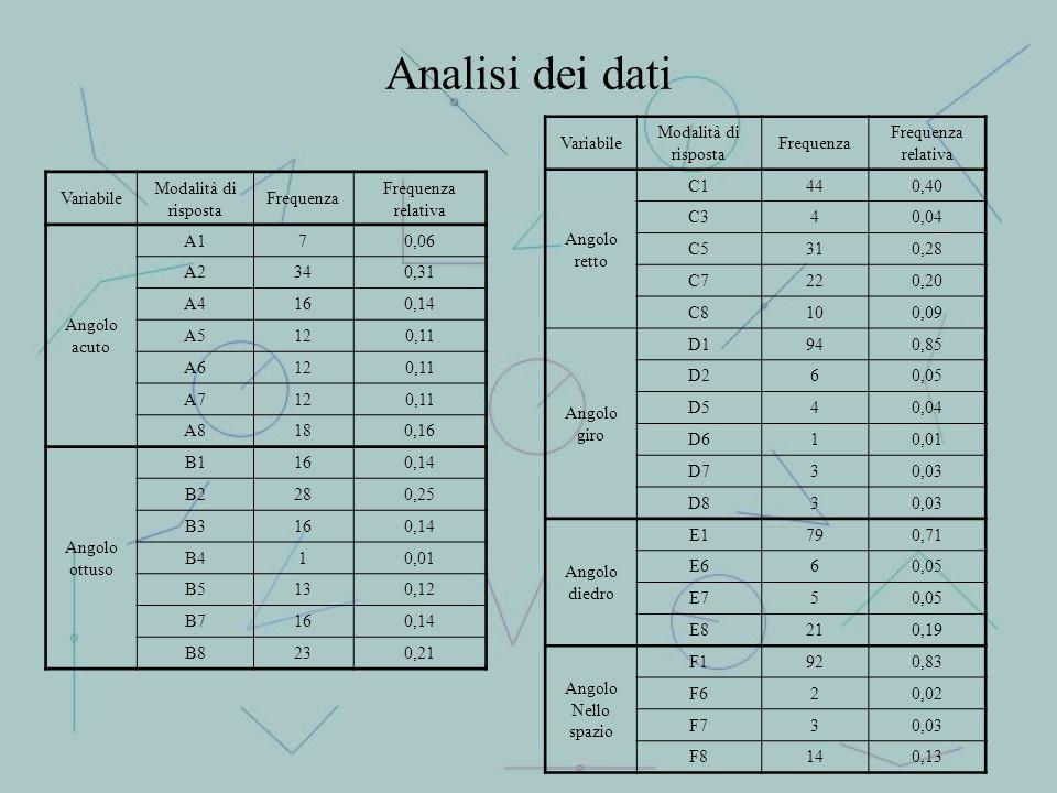 Analisi dei dati Variabile Modalità di risposta Frequenza relativa
