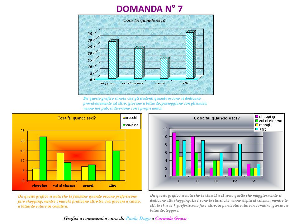DOMANDA N° 7 Grafici e commenti a cura di: Paola Dugo e Carmela Greco