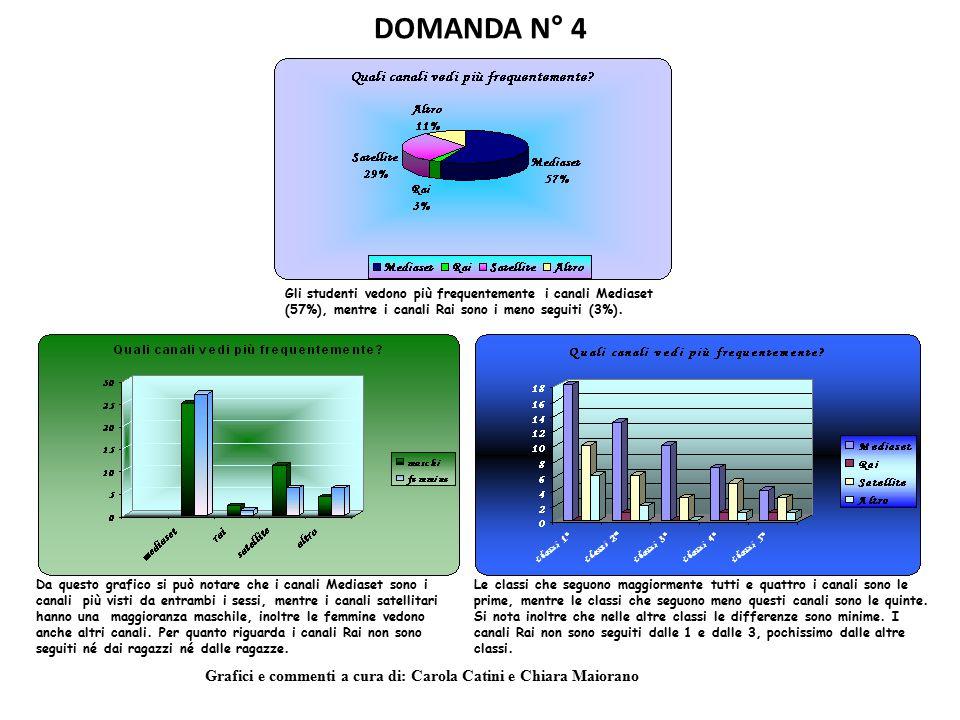 DOMANDA N° 4 Gli studenti vedono più frequentemente i canali Mediaset (57%), mentre i canali Rai sono i meno seguiti (3%).