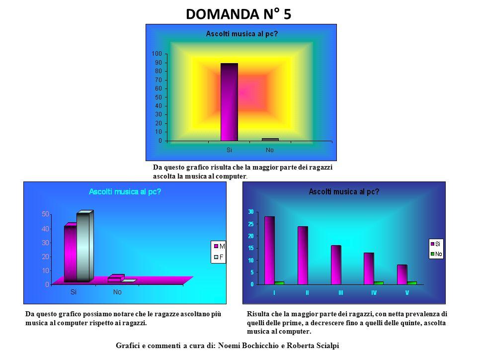 DOMANDA N° 5 Da questo grafico risulta che la maggior parte dei ragazzi ascolta la musica al computer.