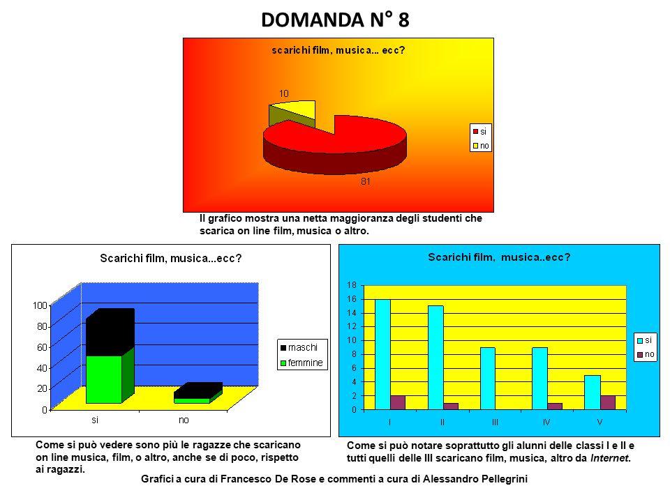 DOMANDA N° 8 Il grafico mostra una netta maggioranza degli studenti che scarica on line film, musica o altro.