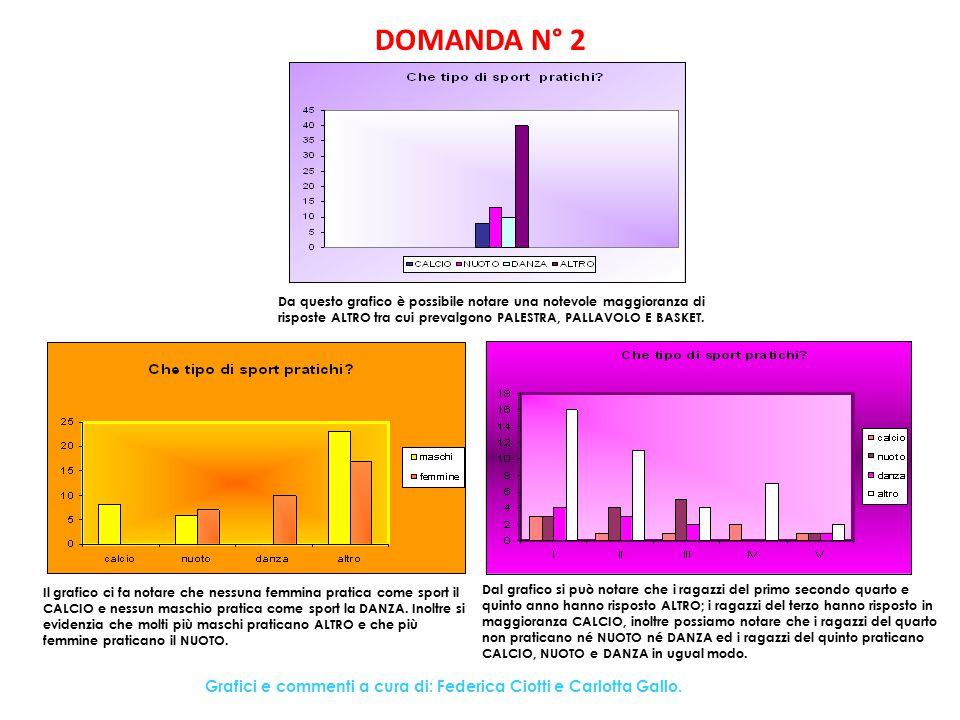 DOMANDA N° 2 Da questo grafico è possibile notare una notevole maggioranza di risposte ALTRO tra cui prevalgono PALESTRA, PALLAVOLO E BASKET.