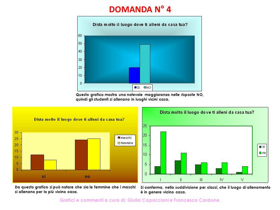 DOMANDA N° 4 Questo grafico mostra una notevole maggioranza nelle risposte NO, quindi gli studenti si allenano in luoghi vicini casa.