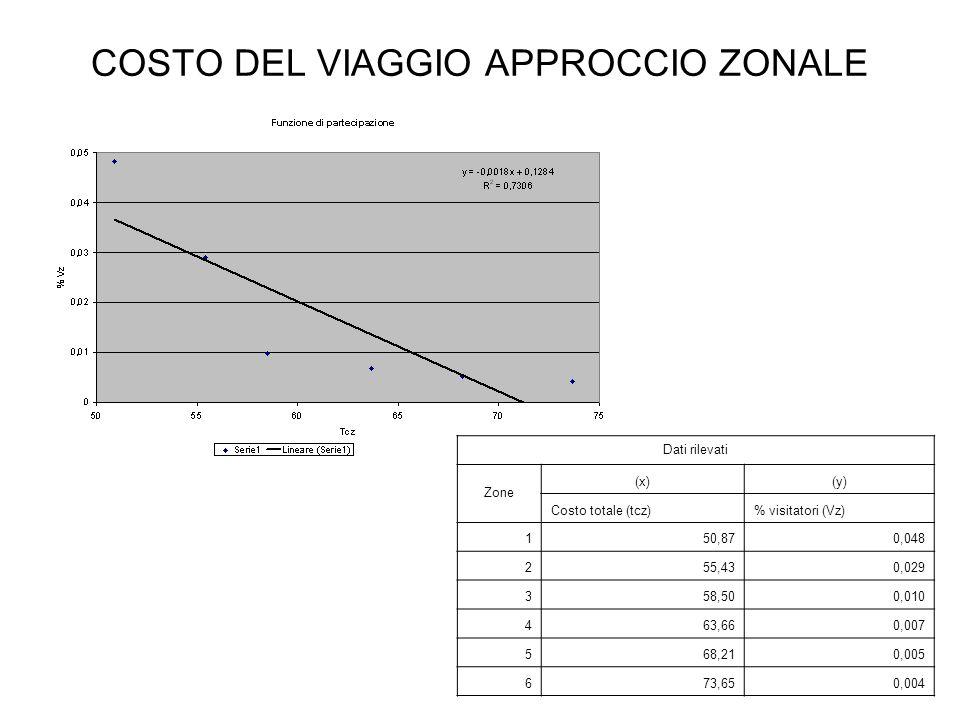 COSTO DEL VIAGGIO APPROCCIO ZONALE
