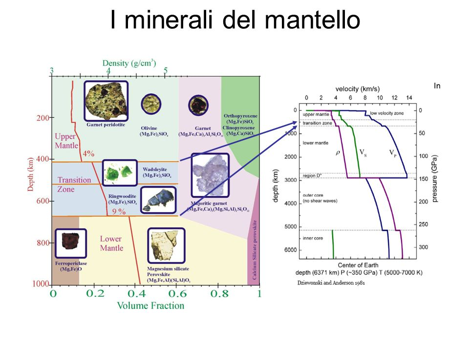 I minerali del mantello