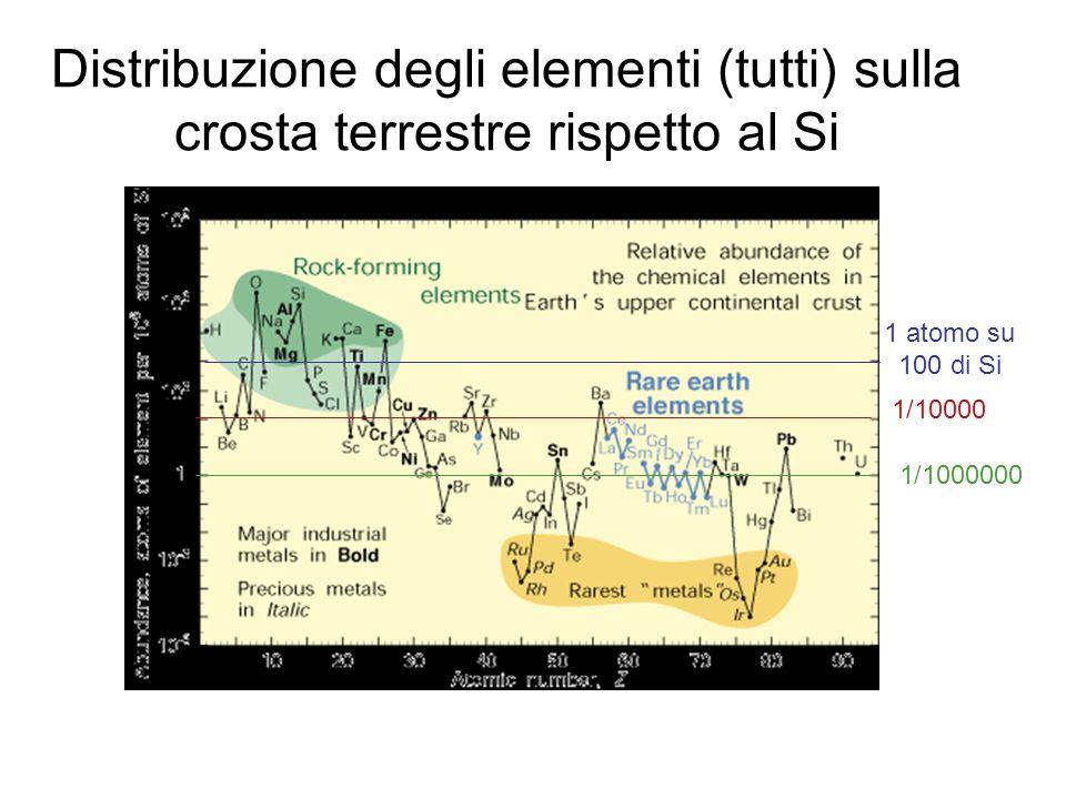 Distribuzione degli elementi (tutti) sulla crosta terrestre rispetto al Si
