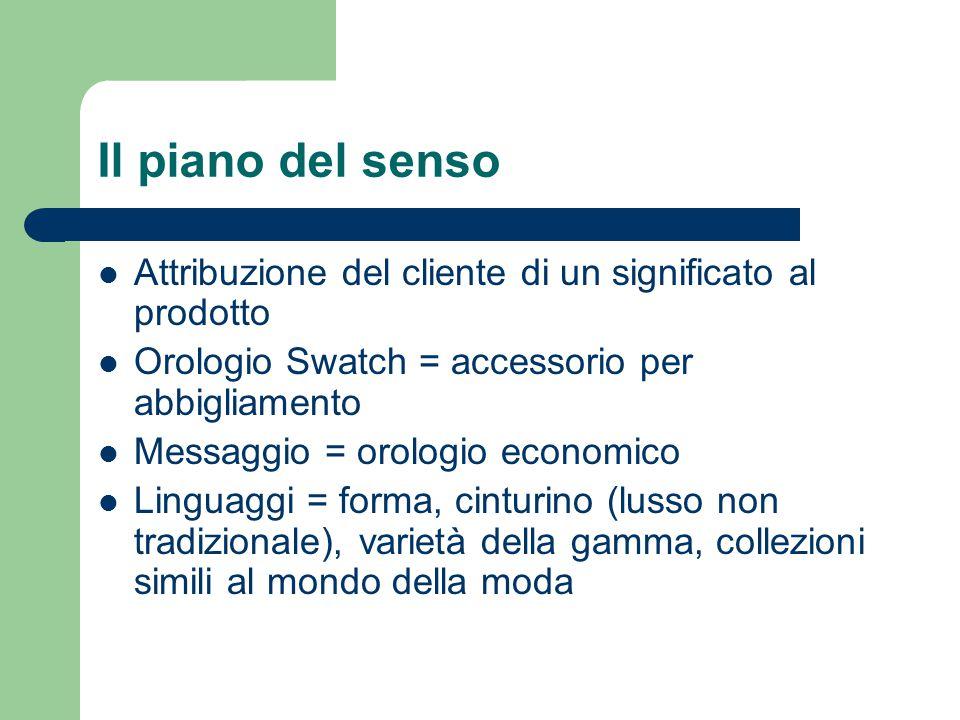 Il piano del senso Attribuzione del cliente di un significato al prodotto. Orologio Swatch = accessorio per abbigliamento.