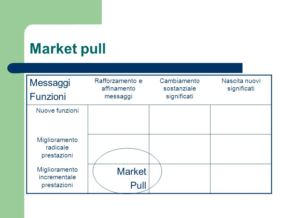 Market pull Messaggi Funzioni Market Pull