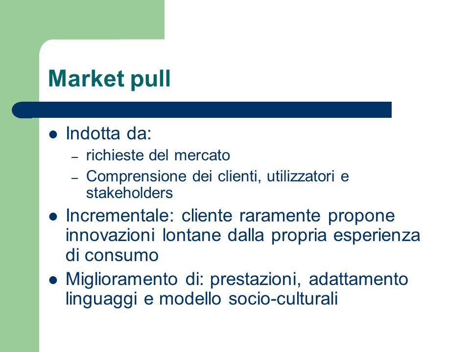 Market pull Indotta da: