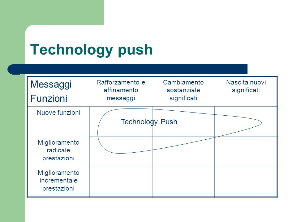 Technology push Messaggi Funzioni Technology Push