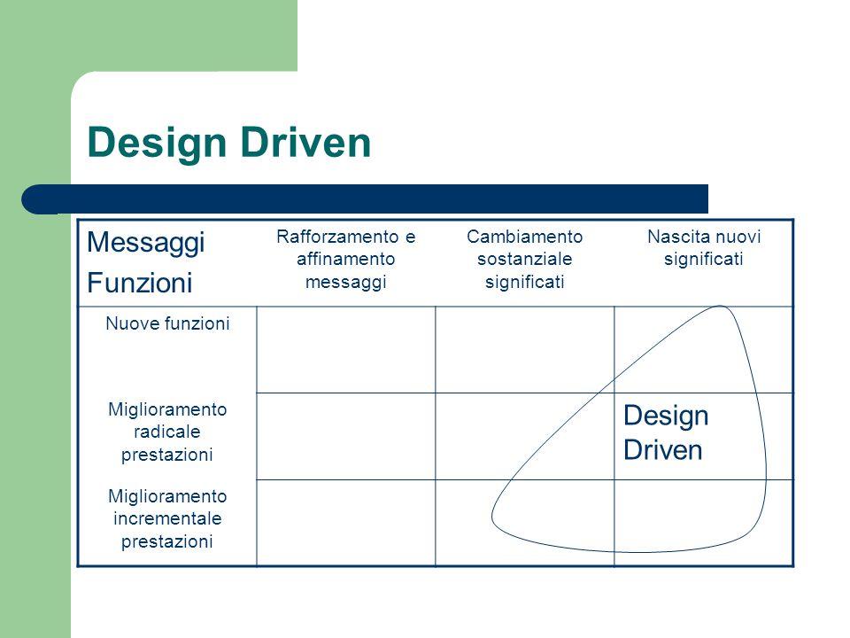 Design Driven Messaggi Funzioni Design Driven