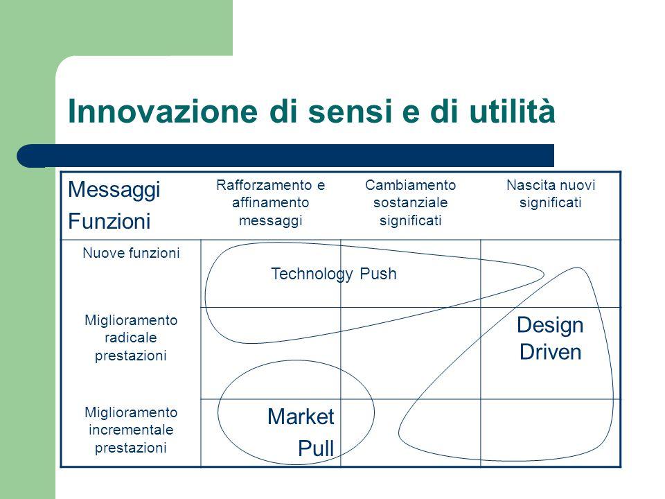 Innovazione di sensi e di utilità