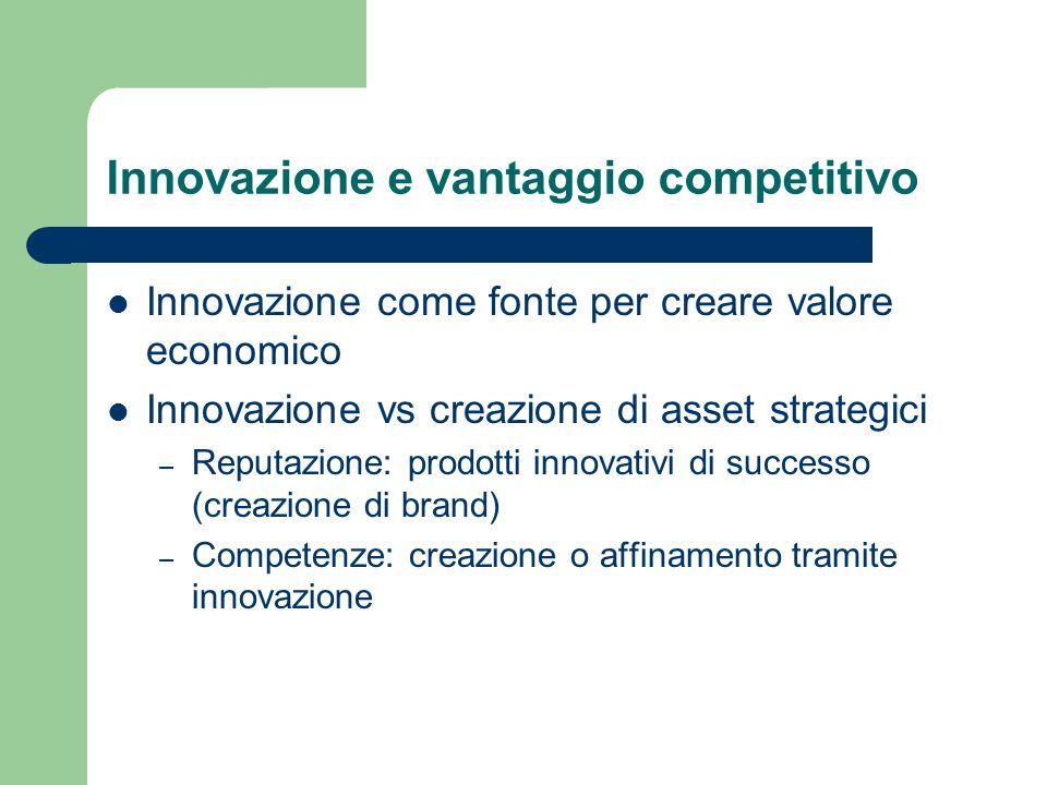 Innovazione e vantaggio competitivo