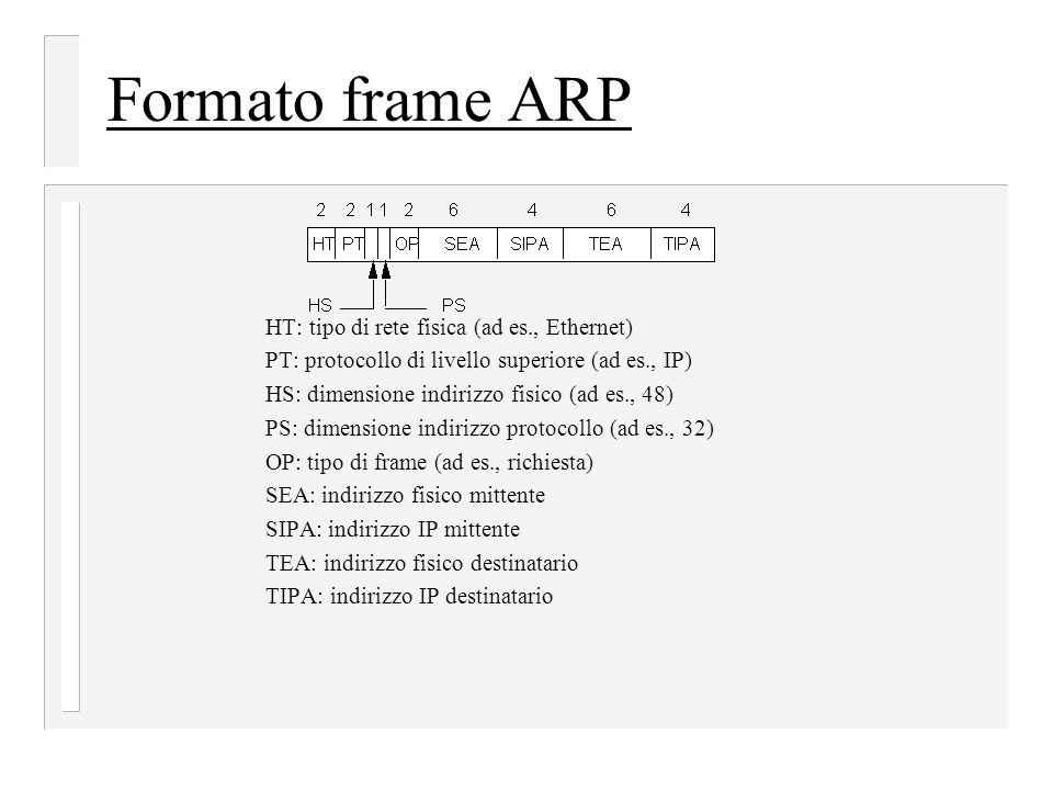 Formato frame ARP HT: tipo di rete fisica (ad es., Ethernet)