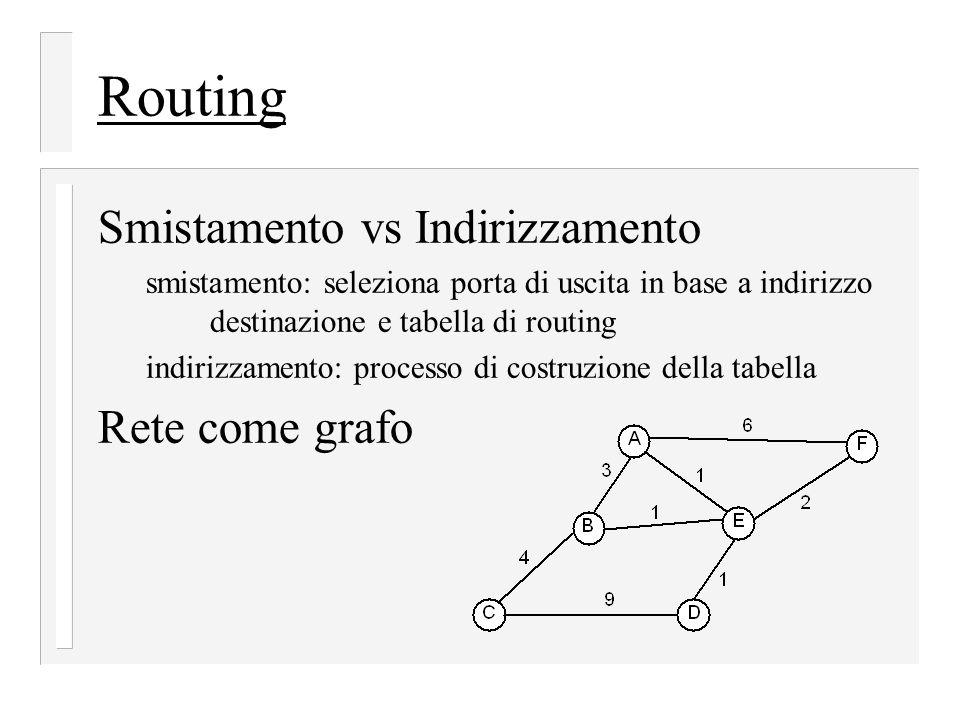 Routing Smistamento vs Indirizzamento Rete come grafo