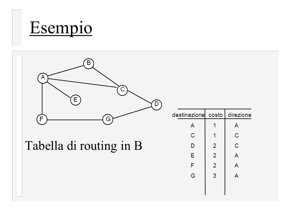 Esempio Tabella di routing in B destinazione costo direzione A 1 A C 1