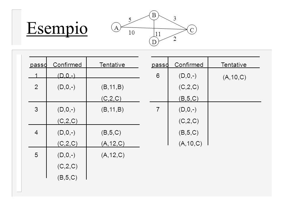 Esempio B 5 3 A C 10 11 2 D passo Confirmed Tentative passo Confirmed