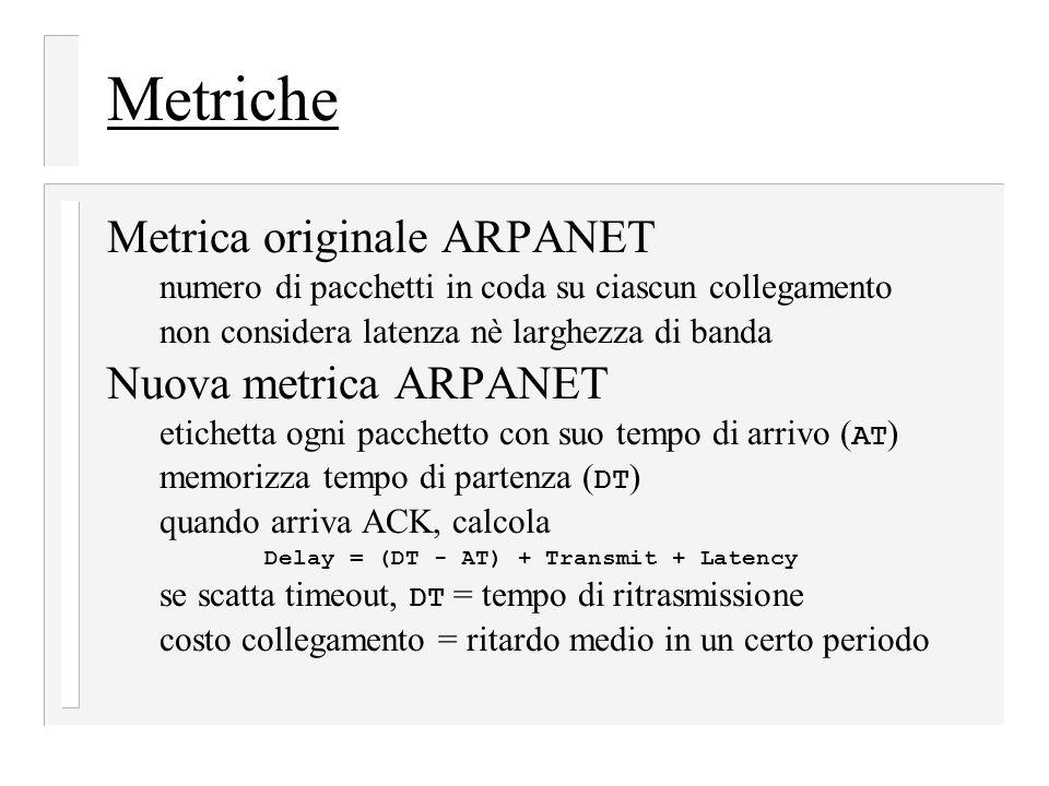 Metriche Metrica originale ARPANET Nuova metrica ARPANET