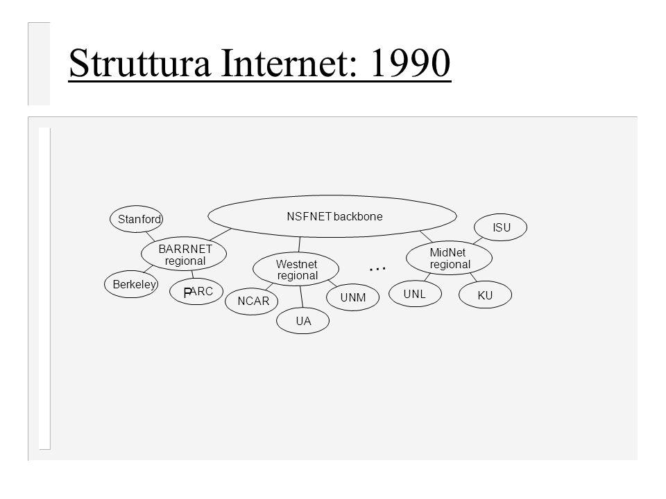 Struttura Internet: 1990 … P NSFNET backbone Stanford ISU BARRNET