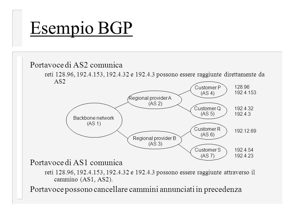 Esempio BGP Portavoce di AS2 comunica Portavoce di AS1 comunica