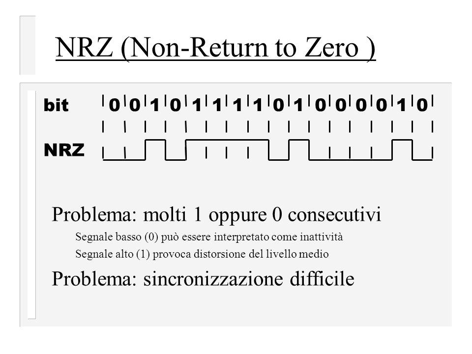 NRZ (Non-Return to Zero )