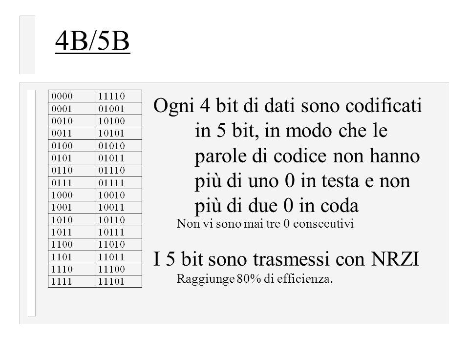 4B/5B Ogni 4 bit di dati sono codificati in 5 bit, in modo che le parole di codice non hanno più di uno 0 in testa e non più di due 0 in coda.