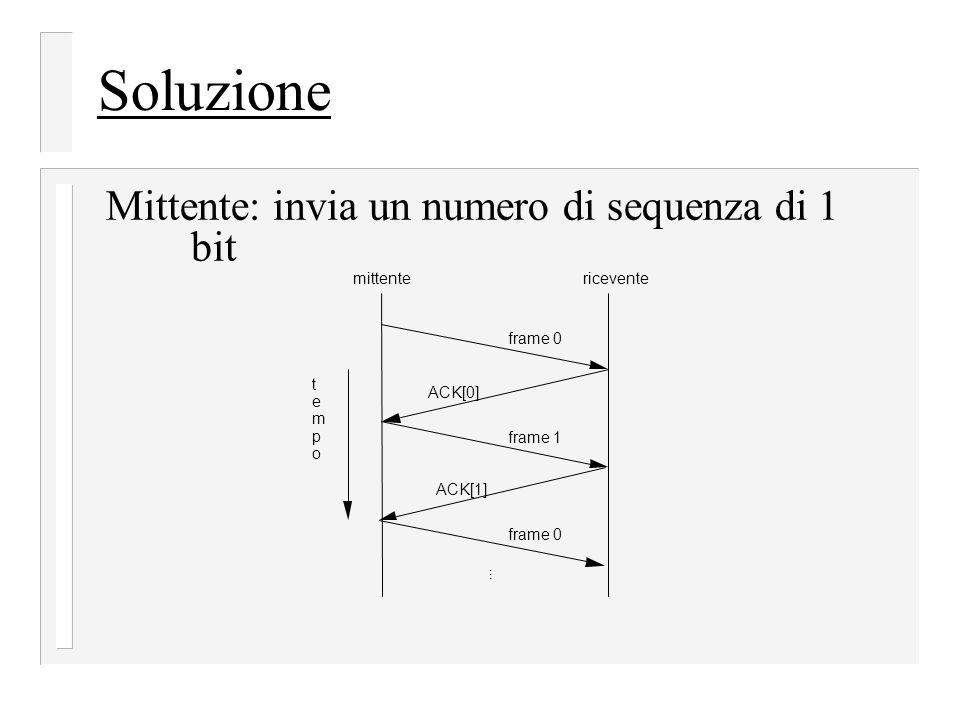 Soluzione Mittente: invia un numero di sequenza di 1 bit mittente