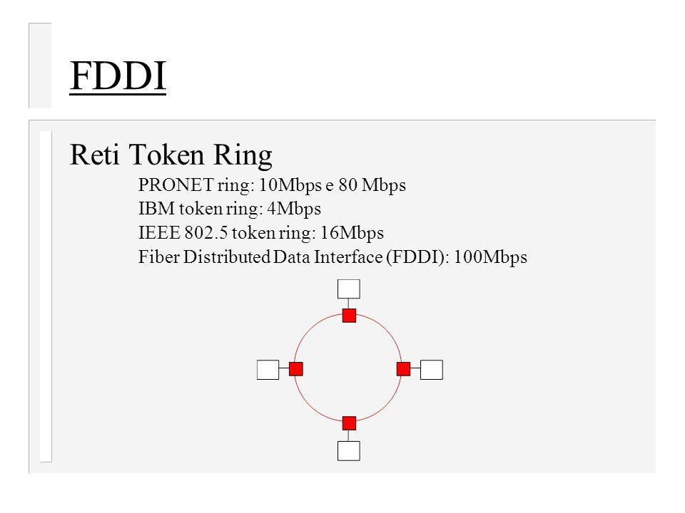 FDDI Reti Token Ring PRONET ring: 10Mbps e 80 Mbps