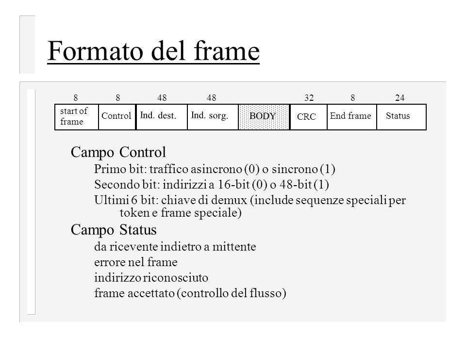 Formato del frame Campo Control Campo Status