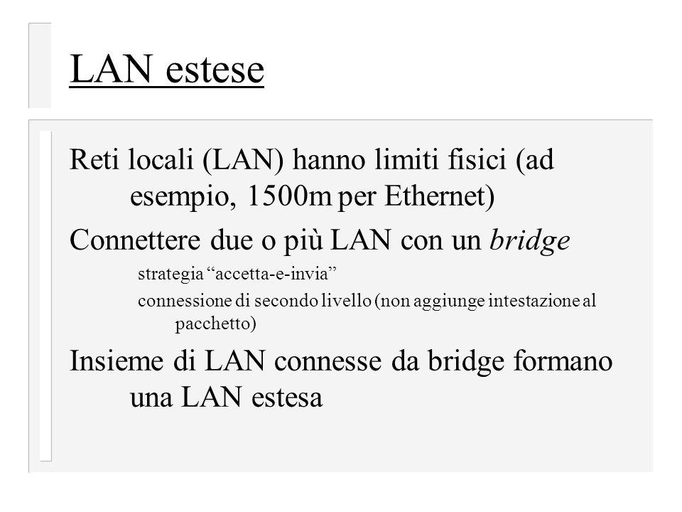 LAN estese Reti locali (LAN) hanno limiti fisici (ad esempio, 1500m per Ethernet) Connettere due o più LAN con un bridge.