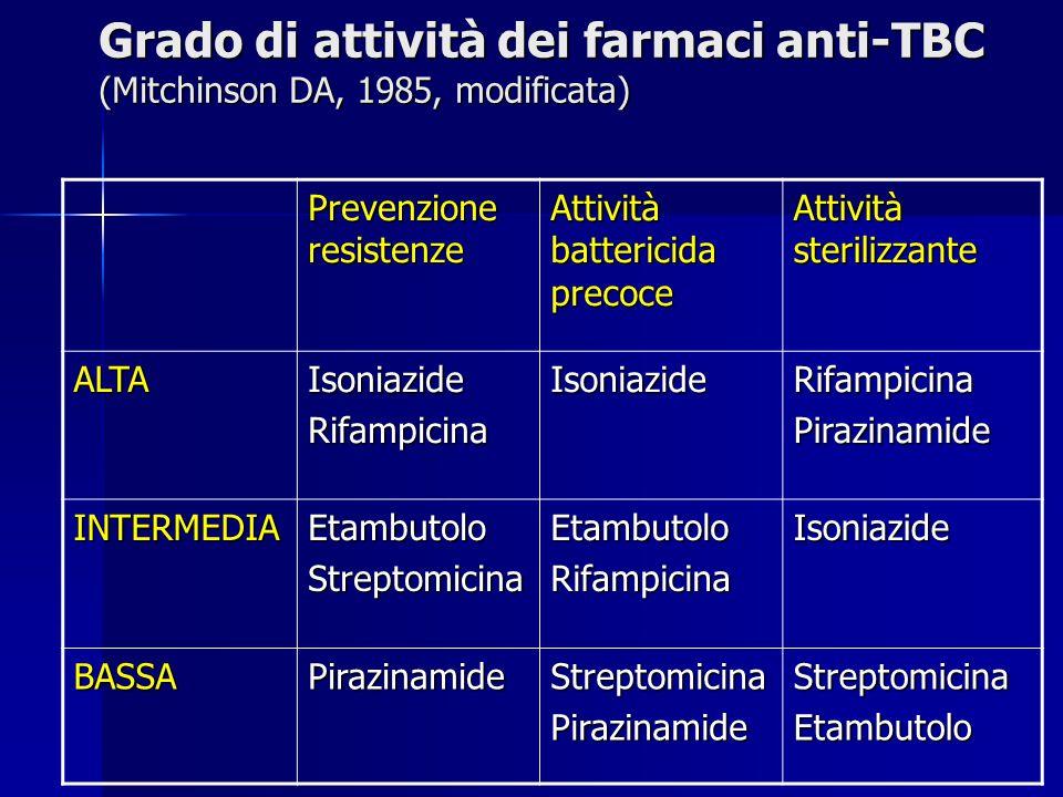 Grado di attività dei farmaci anti-TBC (Mitchinson DA, 1985, modificata)