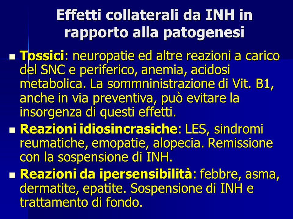 Effetti collaterali da INH in rapporto alla patogenesi