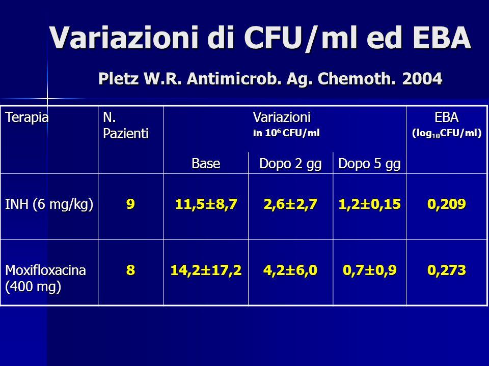 Variazioni di CFU/ml ed EBA Pletz W.R. Antimicrob. Ag. Chemoth. 2004