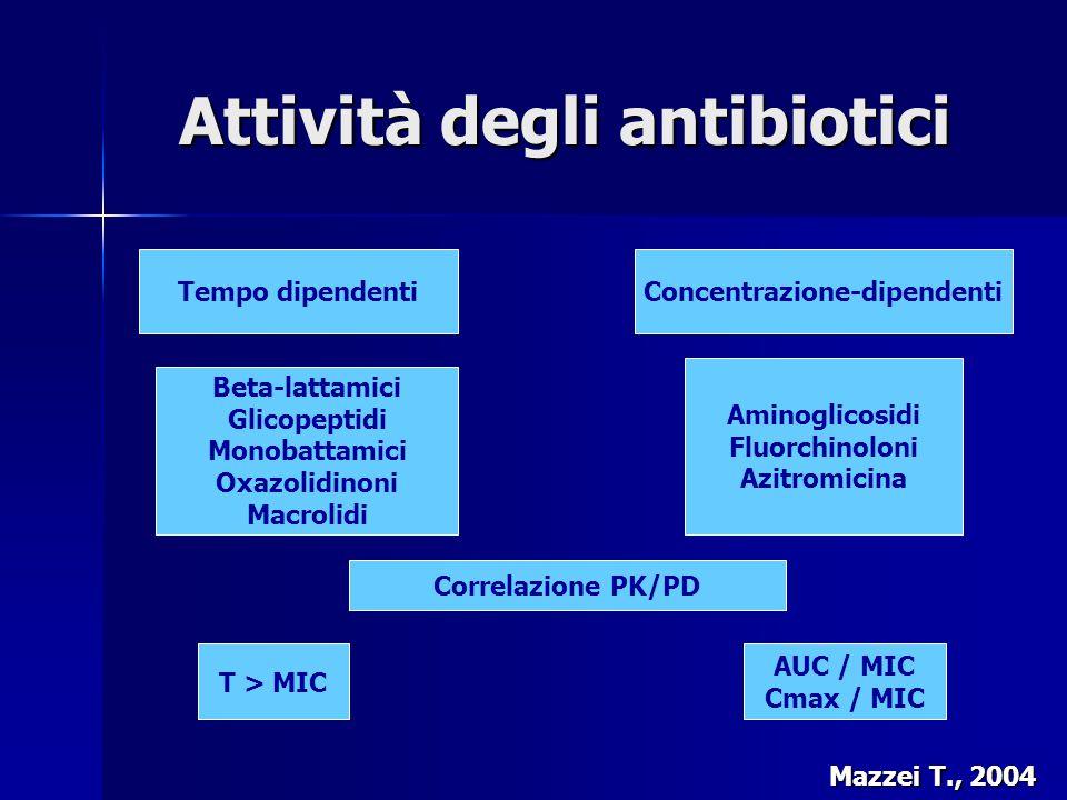 Attività degli antibiotici